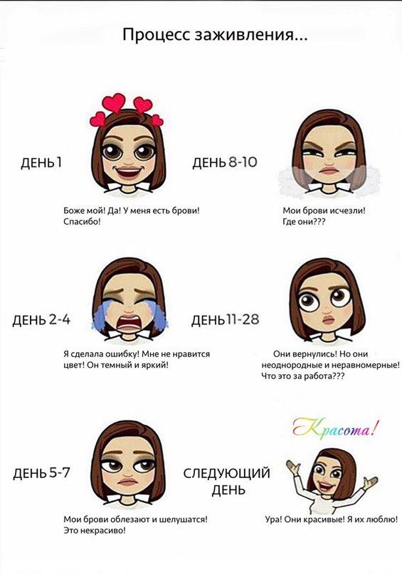 Особенности заживления перманентного макияжа